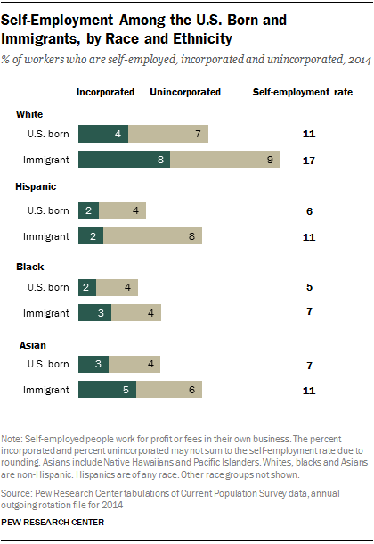 Self-Employment Among the U.S. Born and Immigrants, by Race and Ethnicity