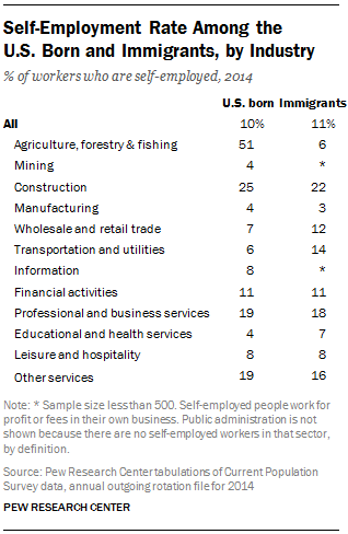 Self-Employment Rate Among the U.S. Born and Immigrants, by Industry