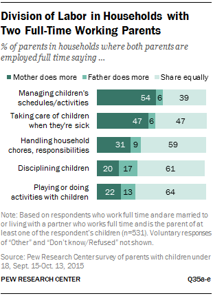 how working parents share parenting and household responsibilities division of labor in households two full time working parents
