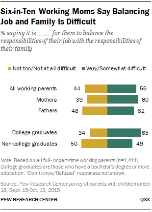 Six-in-Ten Working Moms Say Balancing Job and Family Is Difficult