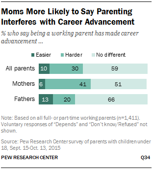 Moms More Likely to Say Parenting Interferes with Career Advancement