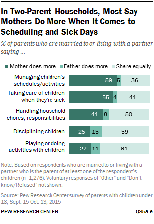 In Two-Parent Households, Most Say Mothers Do More When It Comes to Scheduling and Sick Days