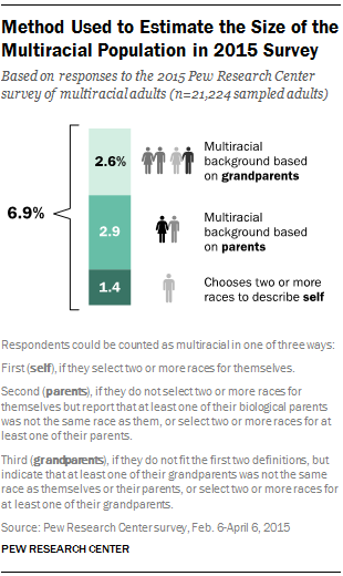 Method Used to Estimate the Size of the Multiracial Population in 2015 Survey