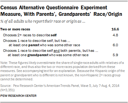 Census Alternative Questionnaire Experiment Measure, With Parents', Grandparents' Race/Origin