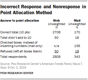 Incorrect Response and Nonresponse in Point Allocation Method