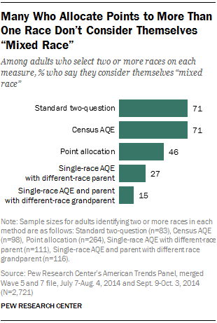 "Many Who Allocate Points to More Than One Race Don't Consider Themselves ""Mixed Race"""