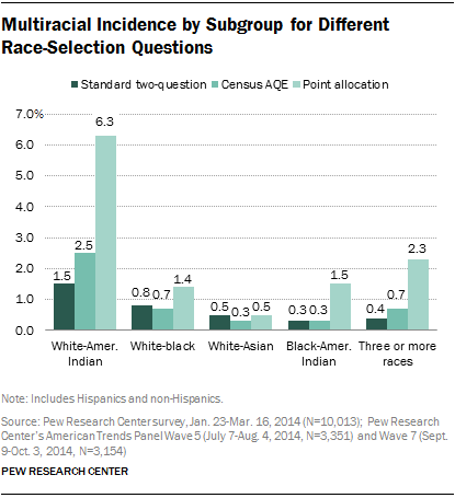 Multiracial Incidence by Subgroup for Different Race-Selection Questions