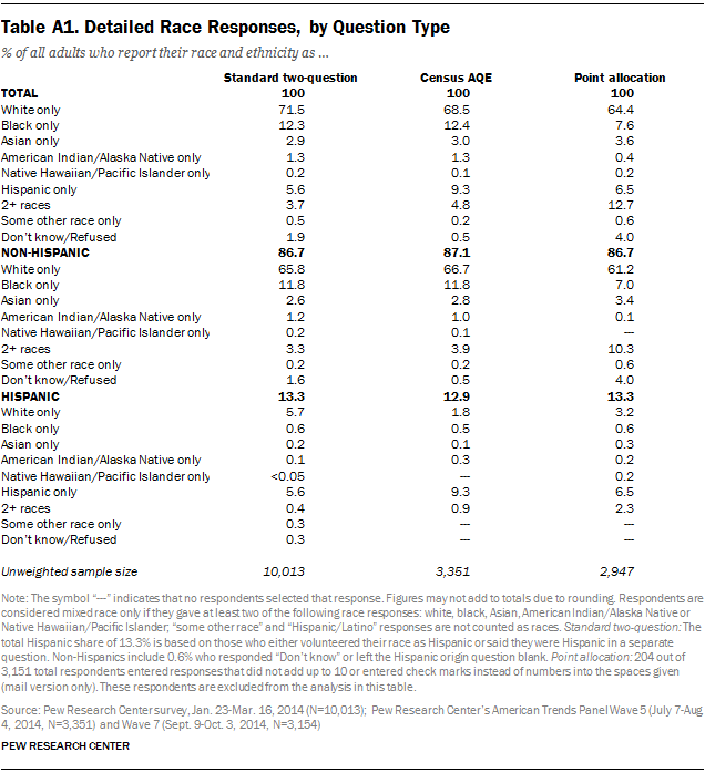 Table A1. Detailed Race Responses, by Question Type