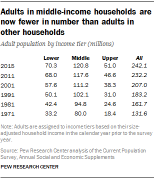 Adults in middle-income households are now fewer in number than adults in other households
