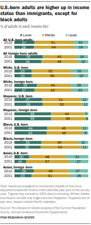 U.S.-born adults are higher up in income status than immigrants, except for black adults