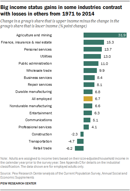 Big income status gains in some industries contrast with losses in others from 1971 to 2014