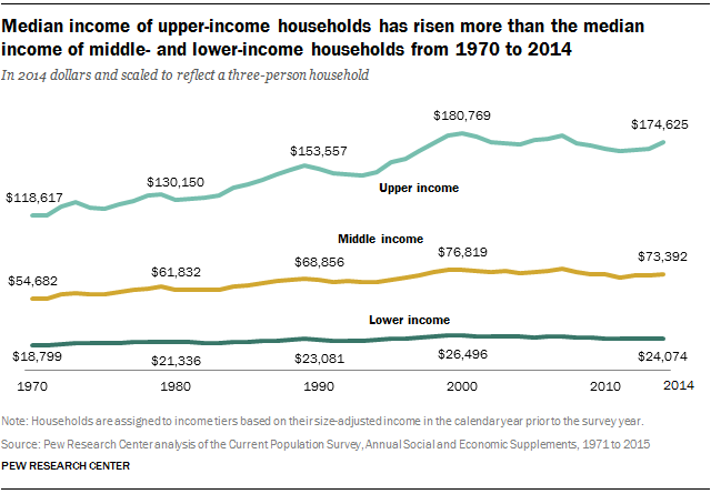 Median income of upper-income households has risen more than the median income of middle- and lower-income households from 1970 to 2014