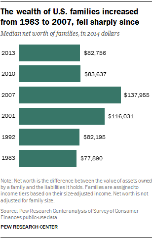 The wealth of U.S. families increased from 1983 to 2007, fell sharply since