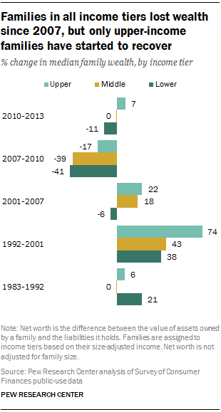 Families in all income tiers lost wealth since 2007, but only upper-income families have started to recover