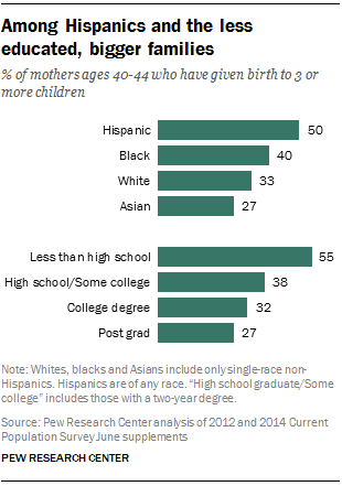 Among Hispanics and the less educated, bigger families