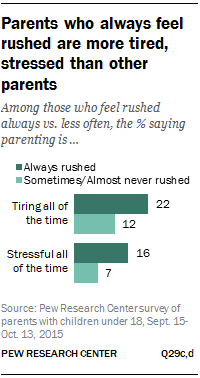 Parents who always feel rushed are more tired, stressed than other parents