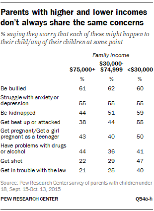 Parents with higher and lower incomes don't always share the same concerns