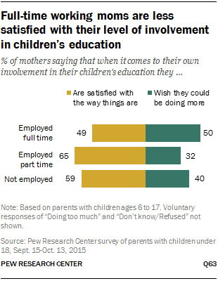 Full-time working moms are less satisfied with their level of involvement in children's education