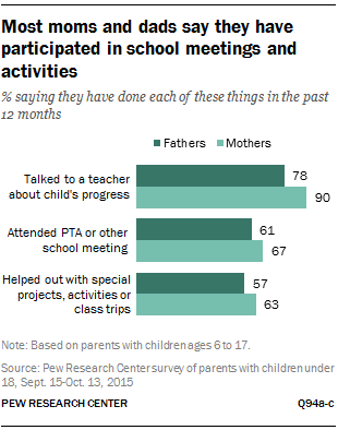 Most moms and dads say they have participated in school meetings and activities