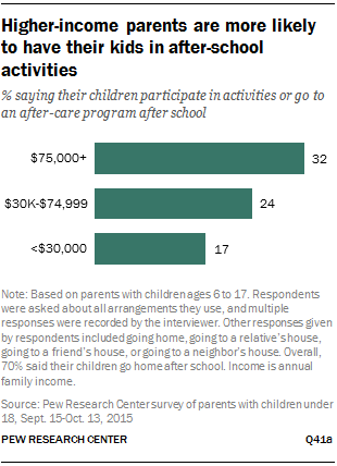 Higher-income parents are more likely to have their kids in after-school activities