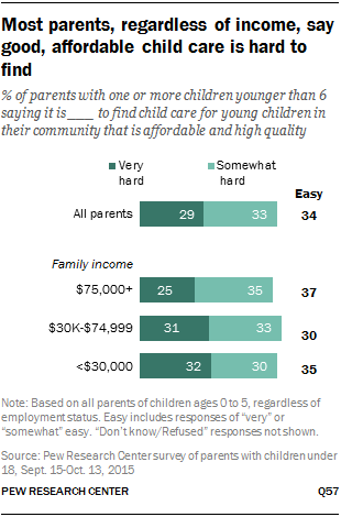 Most parents, regardless of income, say good, affordable child care is hard to find