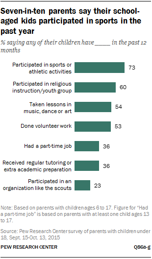 Seven-in-ten parents say their school-aged kids participated in sports in the past year