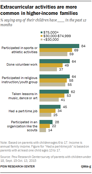 Extracurricular activities are more common in higher-income families