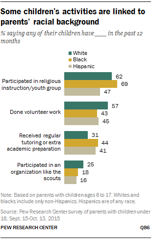 Some children's activities are linked to parents' racial background