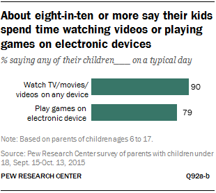 About eight-in-ten or more say their kids spend time watching videos or playing games on electronic devices