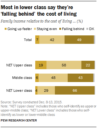 Most in lower class say they're 'falling behind' the cost of living