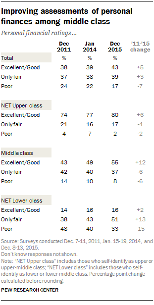 Improving assessments of personal finances among middle class