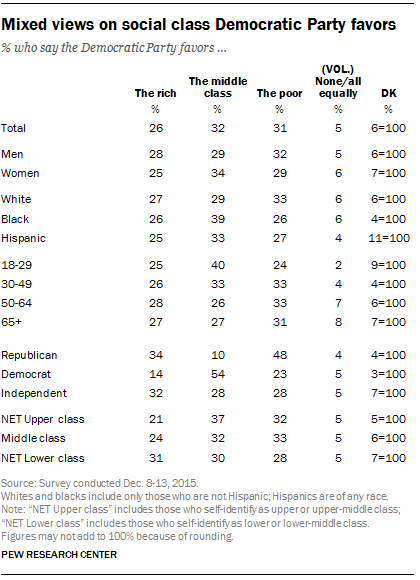 Mixed views on social class Democratic Party favors