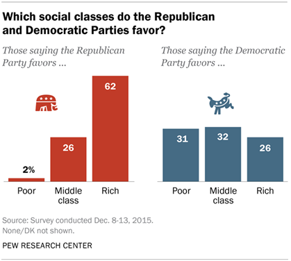 Which social classes do the Republican and Democratic Parties favor?