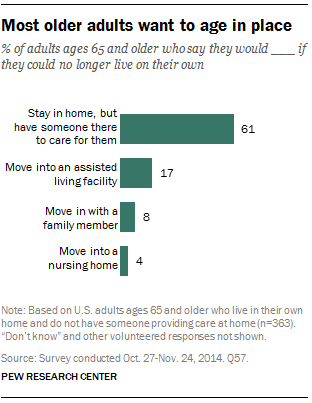 Most older adults want to age in place