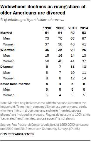 Widowhood declines as rising share of older Americans are divorced