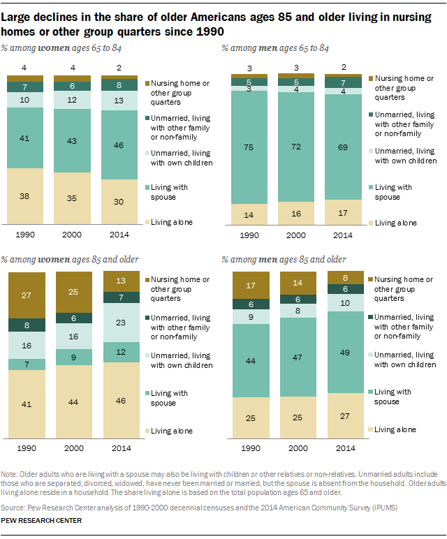 Large declines in the share of older Americans ages 85 and older living in nursing homes or other group quarters since 1990