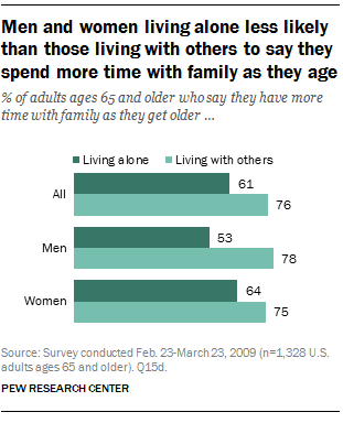 Men and women living alone less likely than those living with others to say they spend more time with family as they age