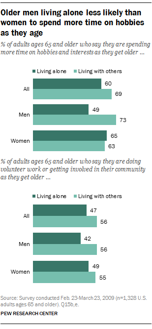 Older men living alone less likely than women to spend more time on hobbies as they age