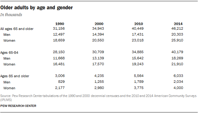 Older adults by age and gender