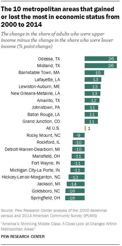 The 10 metropolitan areas that gained or lost the most in economic status from 2000 to 2014