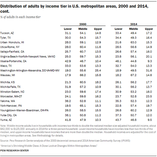 Distribution of adults by income tier in U.S. metropolitan areas, 2000 and 2014, cont.
