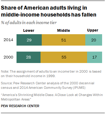 Share Of Americans Living In Middle Income Households Has Fallen