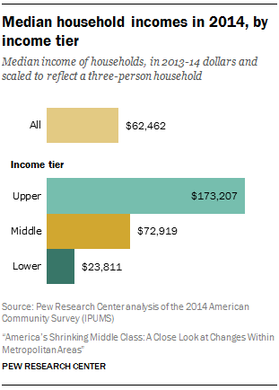 Median household incomes in 2014, by income tier