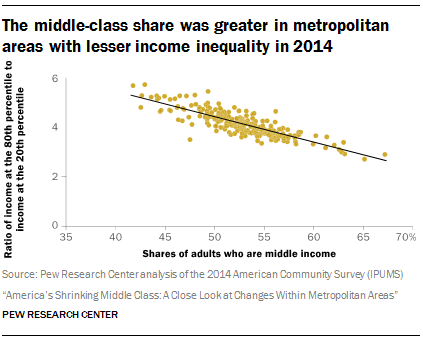 The middle-class share was greater in metropolitan areas with lesser income inequality in 2014