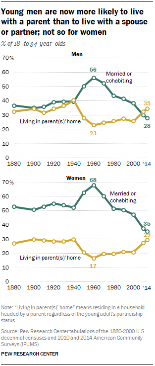 Young men are now more likely to live with a parent than to live with a spouse or partner; not so for women