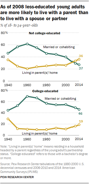 As of 2008 less-educated young adults are more likely to live with a parent than to live with a spouse or partner