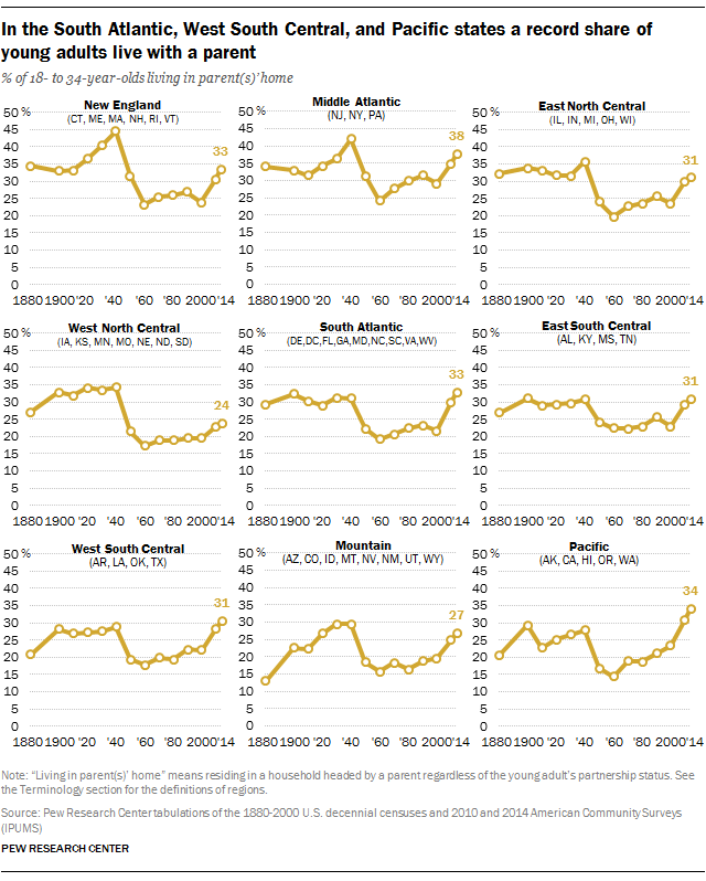 In the South Atlantic, West South Central, and Pacific states a record share of young adults live with a parent