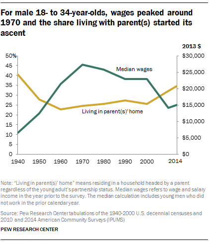 For male 18- to 34-year-olds, wages peaked around 1970 and the share living with parent(s) started its ascent