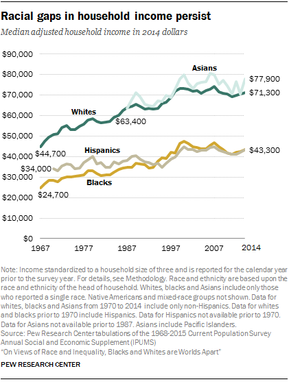 Racial gaps in household income persist