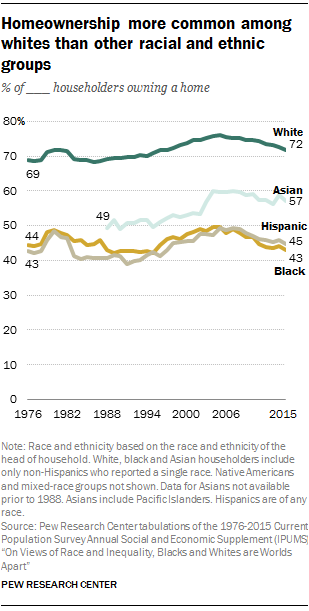 Homeownership more common among whites than other racial and ethnic groups